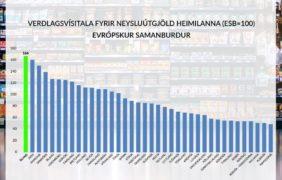 Verðlag á Íslandi er í hæstu hæðum